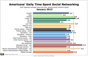Ipsos-US-Average-SocNet-Time-Spend-Per-Day-Jan20131-300x195